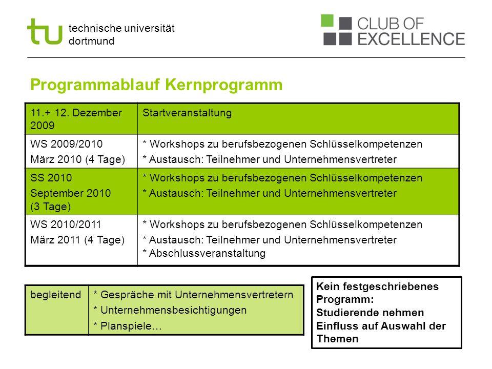 technische universität dortmund Programmablauf Kernprogramm 11.+ 12. Dezember 2009 Startveranstaltung WS 2009/2010 März 2010 (4 Tage) * Workshops zu b
