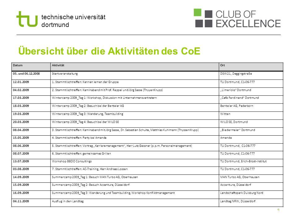 technische universität dortmund Übersicht über die Aktivitäten des CoE 9 DatumAktivitätOrt 05. und 06.12.2008StartveranstaltungDSW21, Deggingstraße 12