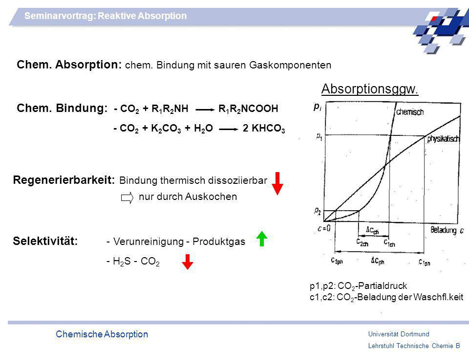 Universität Dortmund Lehrstuhl Technische Chemie B Chemische Absorption Seminarvortrag: Reaktive Absorption Chem. Bindung: - CO 2 + R 1 R 2 NH R 1 R 2