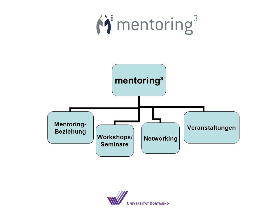 mentoring³ Mentoring- Beziehung Workshops/ Seminare NetworkingVeranstaltungen