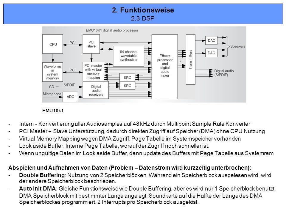 EMU10k1 - Intern - Konvertierung aller Audiosamples auf 48 kHz durch Multipoint Sample Rate Konverter -PCI Master + Slave Unterstützung, dadurch direk