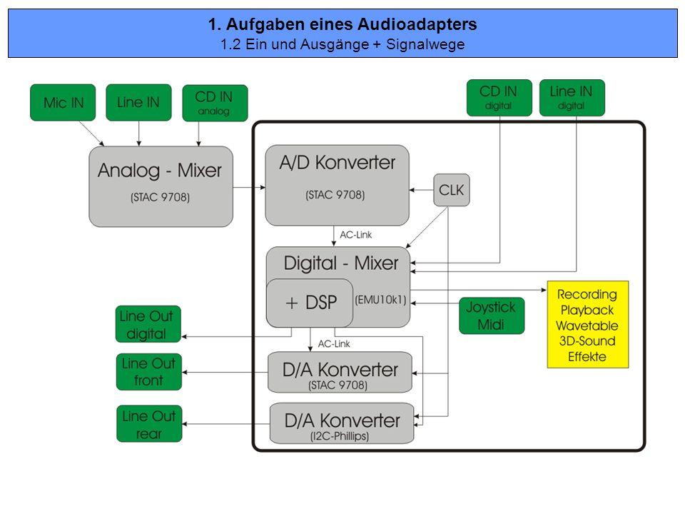 1. Aufgaben eines Audioadapters 1.2 Ein und Ausgänge + Signalwege