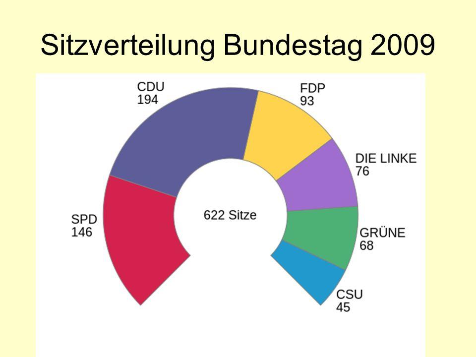 Norbert Schwarz, MS Deining 2012 Sitzverteilung Bundestag 2009