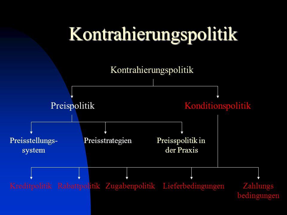 Kontrahierungspolitik Kontrahierungspolitik PreispolitikKonditionspolitik Preisstellungs- system PreisstrategienPreisspolitik in der Praxis Rabattpoli