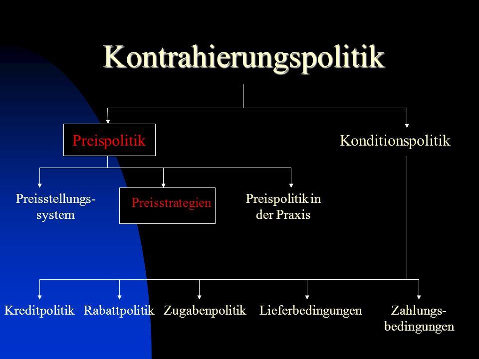 Kontrahierungspolitik PreispolitikKonditionspolitik Preisstellungs- system Preisstrategien Preispolitik in der Praxis RabattpolitikLieferbedingungenZahlungs- bedingungen ZugabenpolitikKreditpolitik
