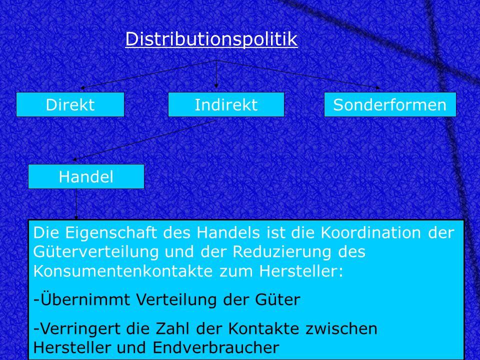 Distributionspolitik DirektSonderformen zentralisiert dezentralisiert -Verkaufs /Ausstellungsräume -E-Commerce -Schriftlich z.B. Katalogverkauf -Telef