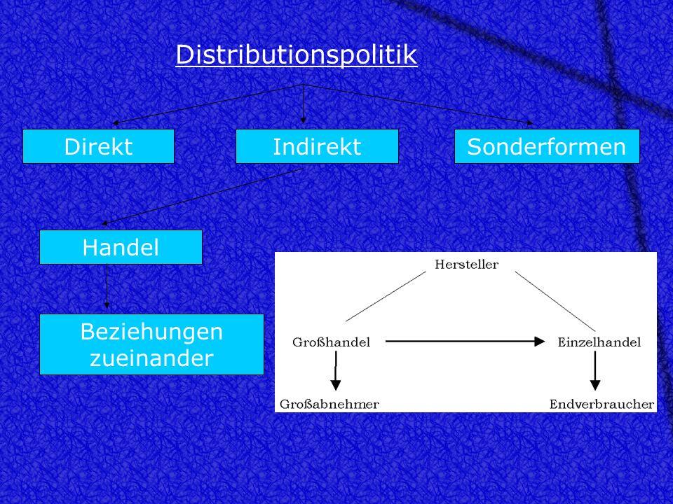 Distributionspolitik DirektIndirektSonderformen Handel Aufgaben: - Sortimentsbildung - Markterschließung - Raumüberbrückung - Warenverteilung - Lagerh