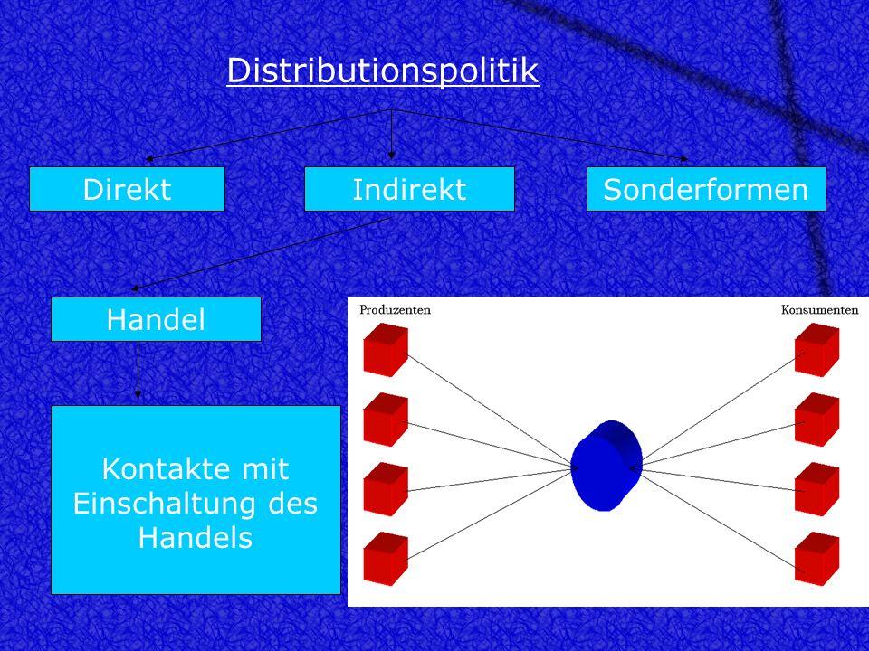 Distributionspolitik DirektIndirektSonderformen Kontakte ohne Einschaltung des Handels Handel