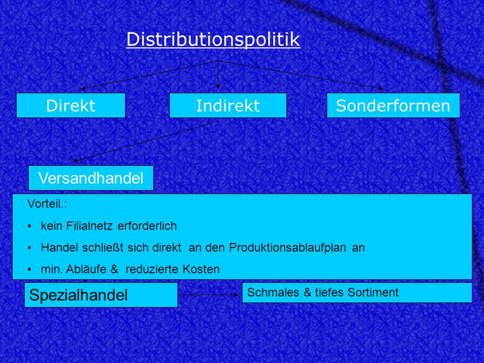 Distributionspolitik DirektIndirektSonderformen Handel Betriebsformen des Handels Fachgeschäft Spezialgeschäft Fachmarkt Warenhaus Discountgeschäft Ka