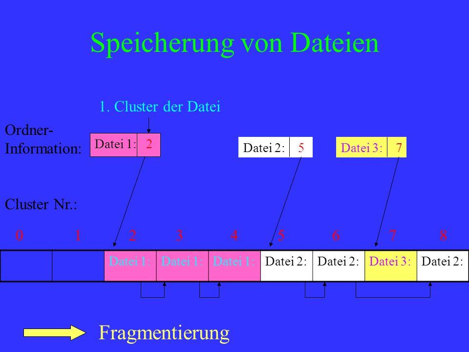Speicherung von Dateien Datei 1: Datei 2: Datei 3:Datei 2: Cluster Nr.: 012345678 Ordner- Information: Datei 1: 2 Datei 2: 5Datei 3: 7 1. Cluster der