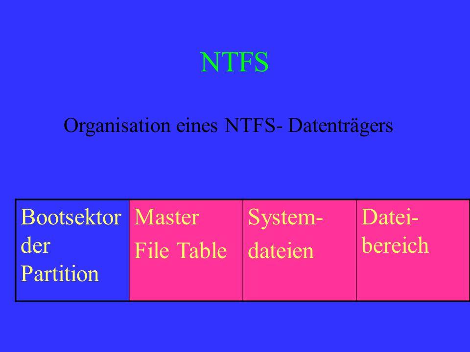 NTFS Bootsektor der Partition Master File Table System- dateien Datei- bereich Organisation eines NTFS- Datenträgers