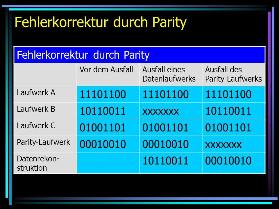 Fehlerkorrektur durch Parity Vor dem AusfallAusfall eines Datenlaufwerks Ausfall des Parity-Laufwerks Laufwerk A 11101100 Laufwerk B 10110011xxxxxxx10