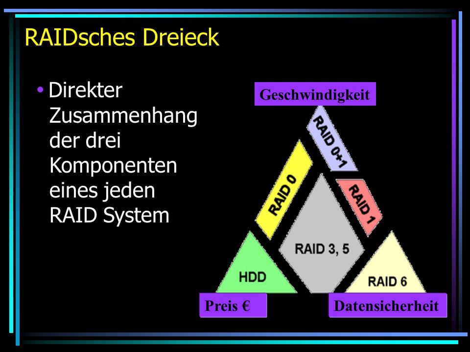 RAIDsches Dreieck Preis Datensicherheit Geschwindigkeit Direkter Zusammenhang der drei Komponenten eines jeden RAID System