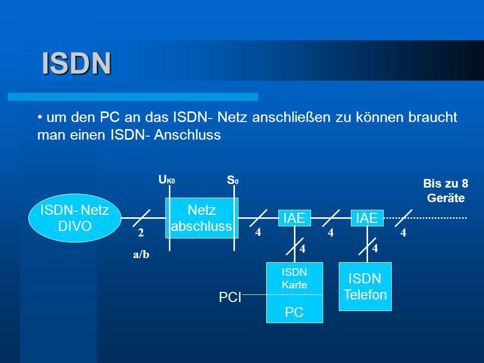 ISDN um den PC an das ISDN- Netz anschließen zu können braucht man einen ISDN- Anschluss ISDN- Netz DIVO Netz abschluss IAE U K0 S0S0 4 4 2 a/b 4 4 IS