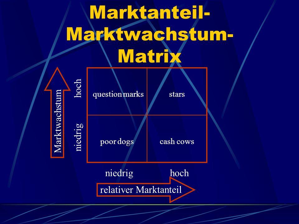 Marktanteil- Marktwachstum- Matrix hoch niedrig Marktwachstum relativer Marktanteil question marksstars cash cowspoor dogs