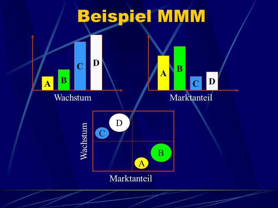 Beispiel MMM A B C D A B C D Wachstum Marktanteil Wachstum C D B A