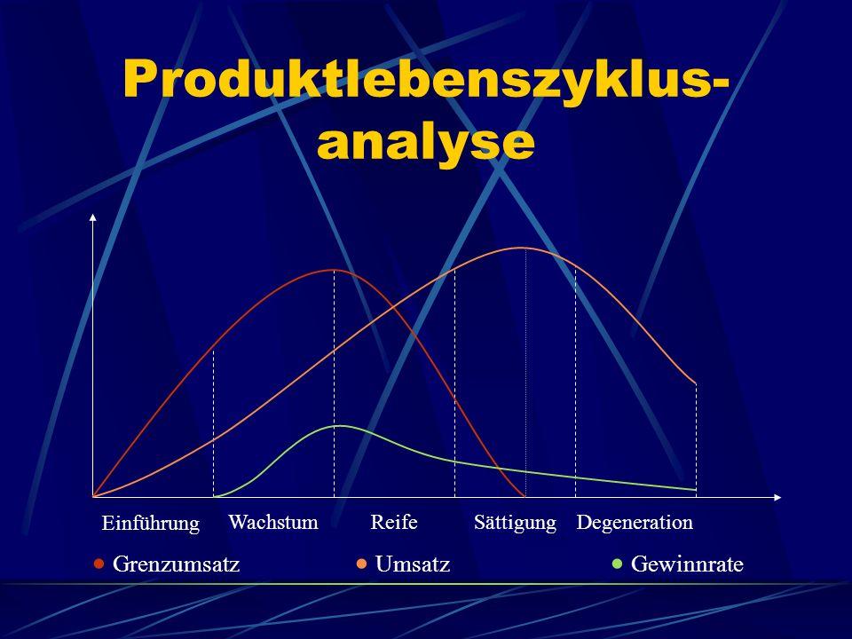 Produktlebenszyklus- analyse Einführung WachstumReifeSättigungDegeneration Grenzumsatz Umsatz Gewinnrate