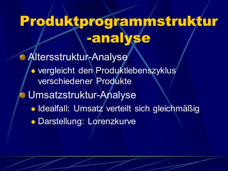 Produktprogrammstruktur -analyse Altersstruktur-Analyse vergleicht den Produktlebenszyklus verschiedener Produkte Umsatzstruktur-Analyse Idealfall: Um