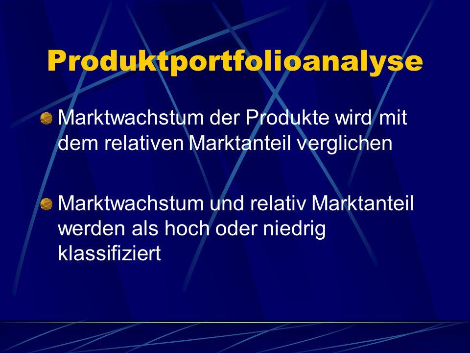 Produktportfolioanalyse Marktwachstum der Produkte wird mit dem relativen Marktanteil verglichen Marktwachstum und relativ Marktanteil werden als hoch