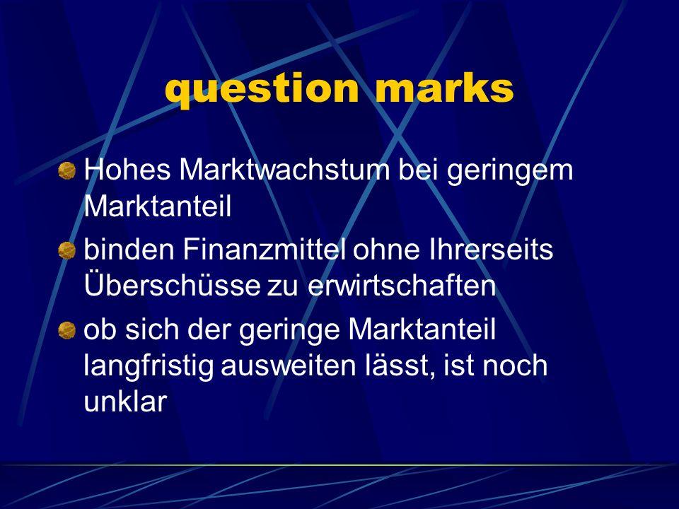 question marks Hohes Marktwachstum bei geringem Marktanteil binden Finanzmittel ohne Ihrerseits Überschüsse zu erwirtschaften ob sich der geringe Mark