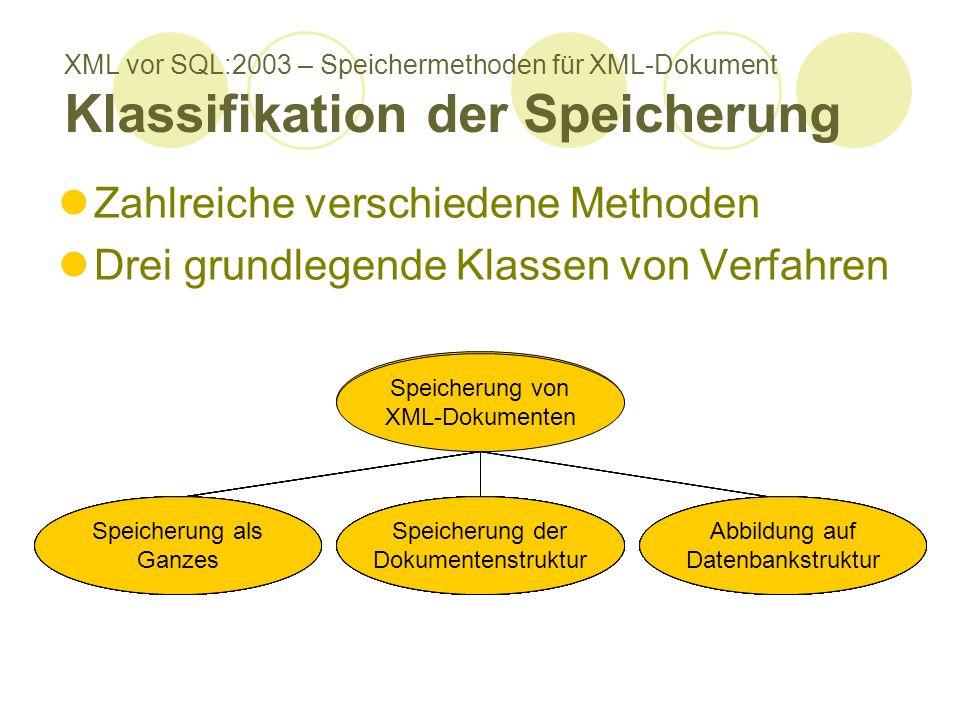XML vor SQL:2003 – Speichermethoden für XML-Dokument Klassifikation der Speicherung Zahlreiche verschiedene Methoden Drei grundlegende Klassen von Verfahren Speicherung von XML-Dokumenten Speicherung als Ganzes Speicherung von XML-Dokumenten Abbildung auf Datenbankstruktur Speicherung von XML-Dokumenten Speicherung der Dokumentenstruktur Speicherung als Ganzes Speicherung der Dokumentenstruktur Speicherung als Ganzes Speicherung der Dokumentenstruktur Abbildung auf Datenbankstruktur Speicherung der Dokumentenstruktur Abbildung auf Datenbankstruktur Speicherung als Ganzes Speicherung der Dokumentenstruktur Abbildung auf Datenbankstruktur Speicherung als Ganzes Speicherung der Dokumentenstruktur Abbildung auf Datenbankstruktur Speicherung als Ganzes Speicherung der Dokumentenstruktur Abbildung auf Datenbankstruktur Speicherung als Ganzes Speicherung der Dokumentenstruktur Abbildung auf Datenbankstruktur Speicherung als Ganzes Speicherung der Dokumentenstruktur Abbildung auf Datenbankstruktur