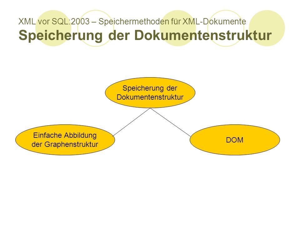 XML vor SQL:2003 – Speichermethoden für XML-Dokumente Speicherung der Dokumentenstruktur Speicherung der Dokumentenstruktur Einfache Abbildung der Graphenstruktur DOM
