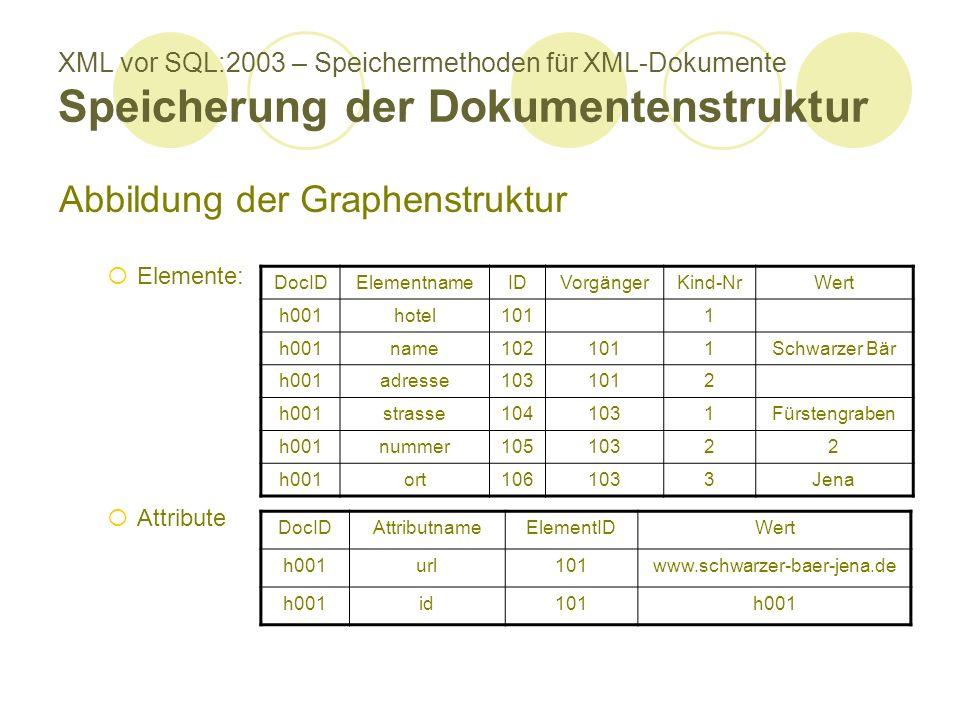 XML vor SQL:2003 – Speichermethoden für XML-Dokumente Speicherung der Dokumentenstruktur Abbildung der Graphenstruktur Elemente: Attribute DocIDElementnameIDVorgängerKind-NrWert h001hotel1011 h001name1021011Schwarzer Bär h001adresse1031012 h001strasse1041031Fürstengraben h001nummer10510322 h001ort1061033Jena DocIDAttributnameElementIDWert h001url101www.schwarzer-baer-jena.de h001id101h001