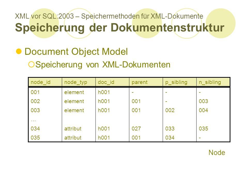 XML vor SQL:2003 – Speichermethoden für XML-Dokumente Speicherung der Dokumentenstruktur Document Object Model Speicherung von XML-Dokumenten node_idnode_typdoc_idparentp_siblingn_sibling 001elementh001--- 002elementh001001-003 elementh001001002004 … 034attributh001027033035 attributh001001034- Node
