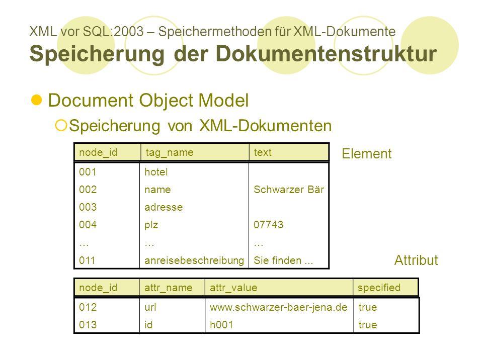 XML vor SQL:2003 – Speichermethoden für XML-Dokumente Speicherung der Dokumentenstruktur Document Object Model Speicherung von XML-Dokumenten node_idt