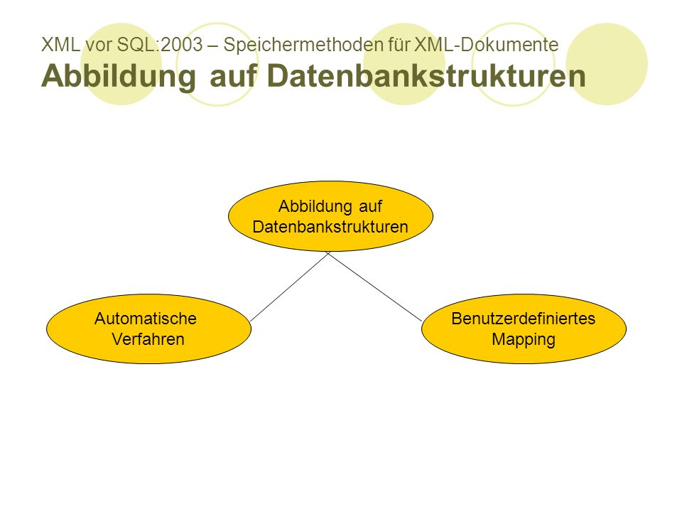 XML vor SQL:2003 – Speichermethoden für XML-Dokumente Abbildung auf Datenbankstrukturen Abbildung auf Datenbankstrukturen Automatische Verfahren Benutzerdefiniertes Mapping