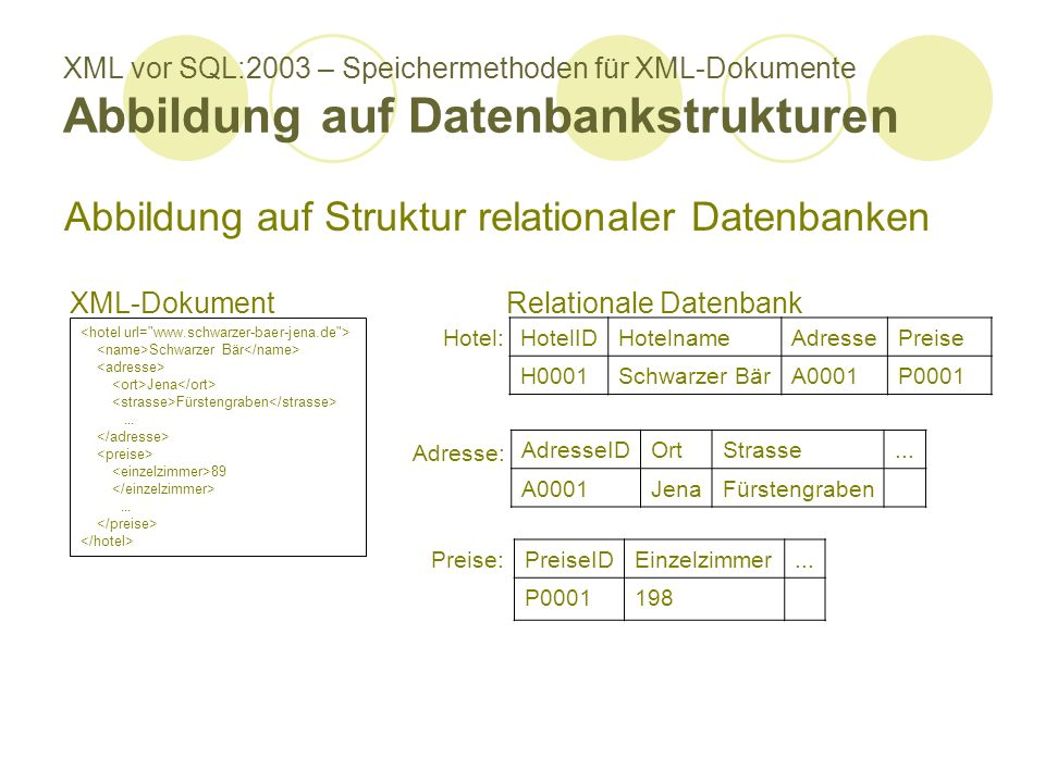XML vor SQL:2003 – Speichermethoden für XML-Dokumente Abbildung auf Datenbankstrukturen Abbildung auf Struktur relationaler Datenbanken XML-Dokument HotelIDHotelnameAdressePreise H0001Schwarzer BärA0001P0001 AdresseIDOrtStrasse...