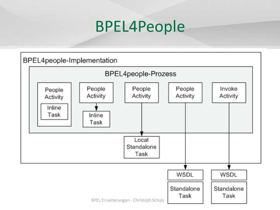 II4BPEL Bausteine – SQL-Snippets tSetReference – Gruppe abrufen tSet – Atomare SQL-Folge – Informationsserver BPEL Erweiterungen - Christoph Schulz
