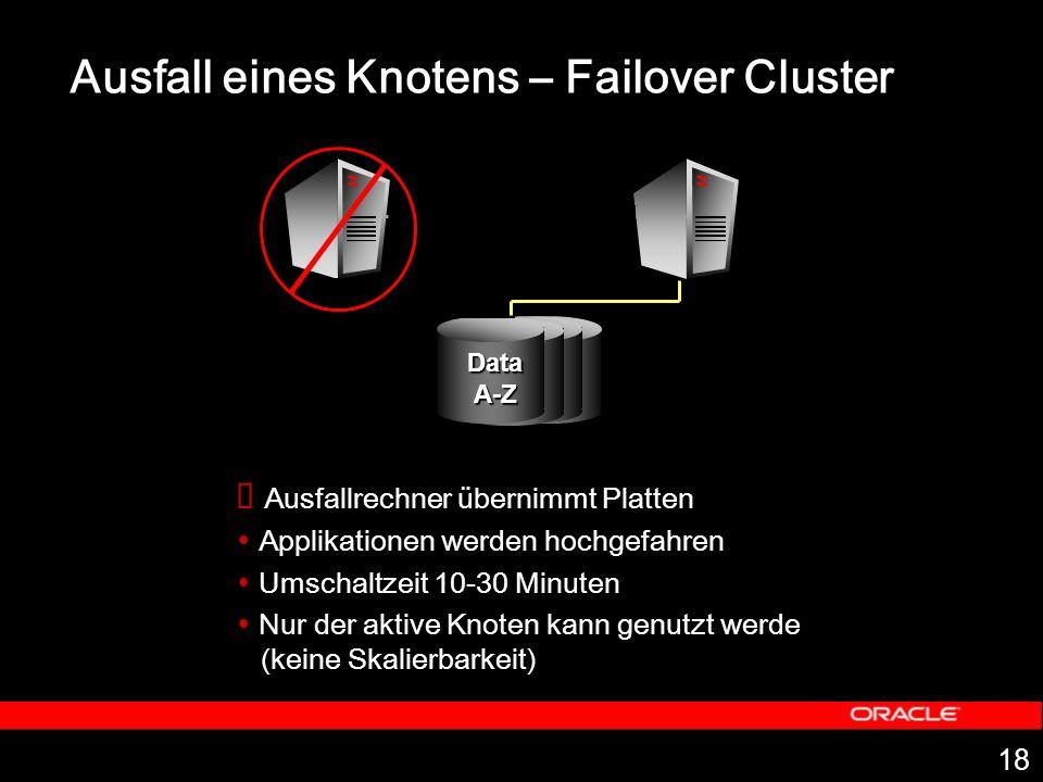 18 Ausfall eines Knotens – Failover Cluster Ausfallrechner übernimmt Platten Applikationen werden hochgefahren Umschaltzeit 10-30 Minuten Nur der akti