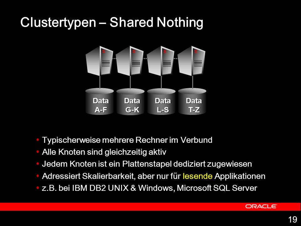 19 Clustertypen – Shared Nothing Typischerweise mehrere Rechner im Verbund Alle Knoten sind gleichzeitig aktiv Jedem Knoten ist ein Plattenstapel dediziert zugewiesen Adressiert Skalierbarkeit, aber nur für lesende Applikationen z.B.