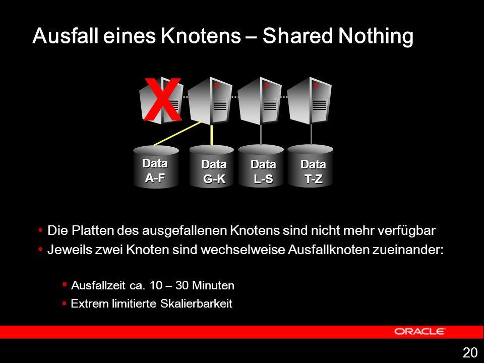 20 Ausfall eines Knotens – Shared Nothing Die Platten des ausgefallenen Knotens sind nicht mehr verfügbar Jeweils zwei Knoten sind wechselweise Ausfallknoten zueinander: Ausfallzeit ca.