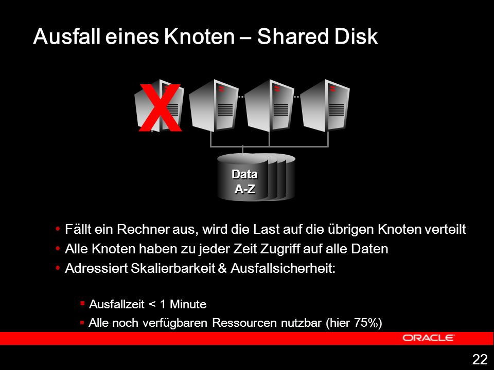22 Ausfall eines Knoten – Shared Disk Fällt ein Rechner aus, wird die Last auf die übrigen Knoten verteilt Alle Knoten haben zu jeder Zeit Zugriff auf