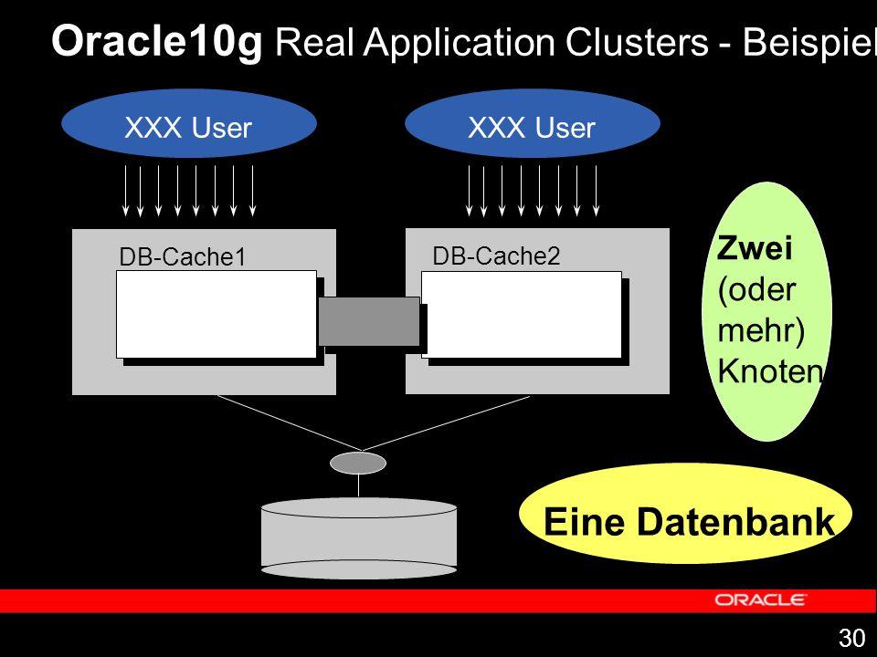 30 Oracle10g Real Application Clusters - Beispiel Zwei (oder mehr) Knoten Eine Datenbank DB-Cache1 DB-Cache2 XXX User