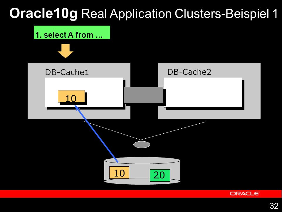 32 DB-Cache1 DB-Cache2 1. select A from … 10 20 10 Oracle10g Real Application Clusters-Beispiel 1