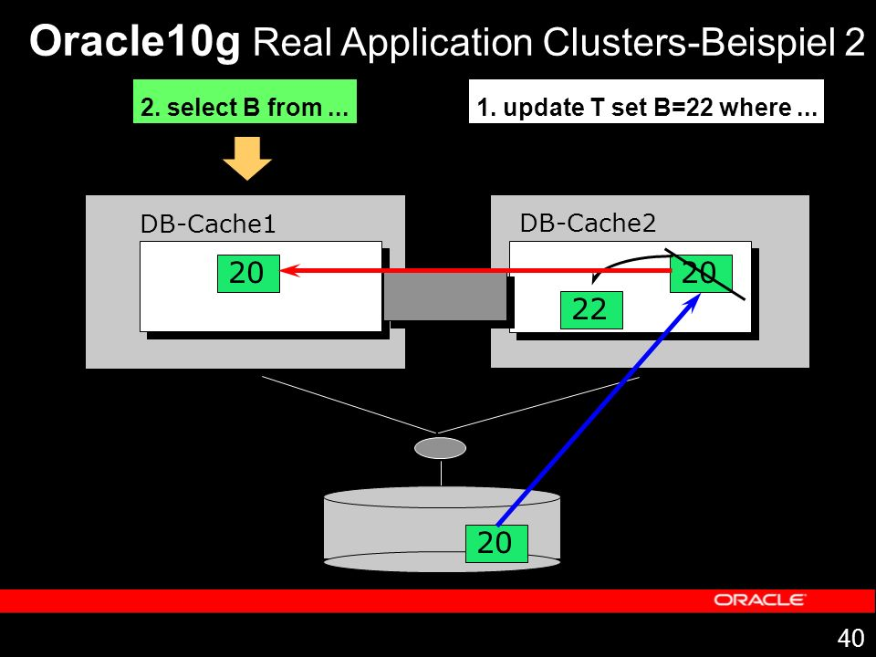 40 DB-Cache1 DB-Cache2 20 Oracle10g Real Application Clusters-Beispiel 2 1. update T set B=22 where... 20 22 2. select B from... 20