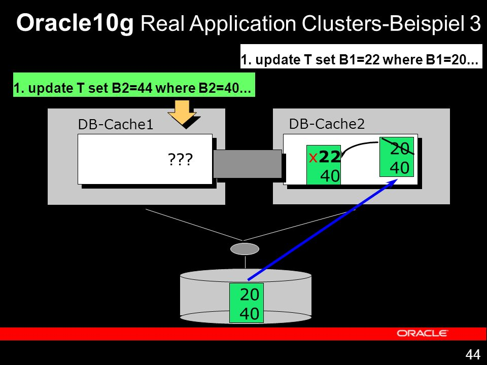 44 DB-Cache1 DB-Cache2 Oracle10g Real Application Clusters-Beispiel 3 1. update T set B1=22 where B1=20... 20 40 20 40 x22 40 1. update T set B2=44 wh