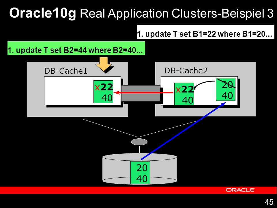 45 DB-Cache1 DB-Cache2 Oracle10g Real Application Clusters-Beispiel 3 1. update T set B1=22 where B1=20... 20 40 20 40 x22 40 1. update T set B2=44 wh