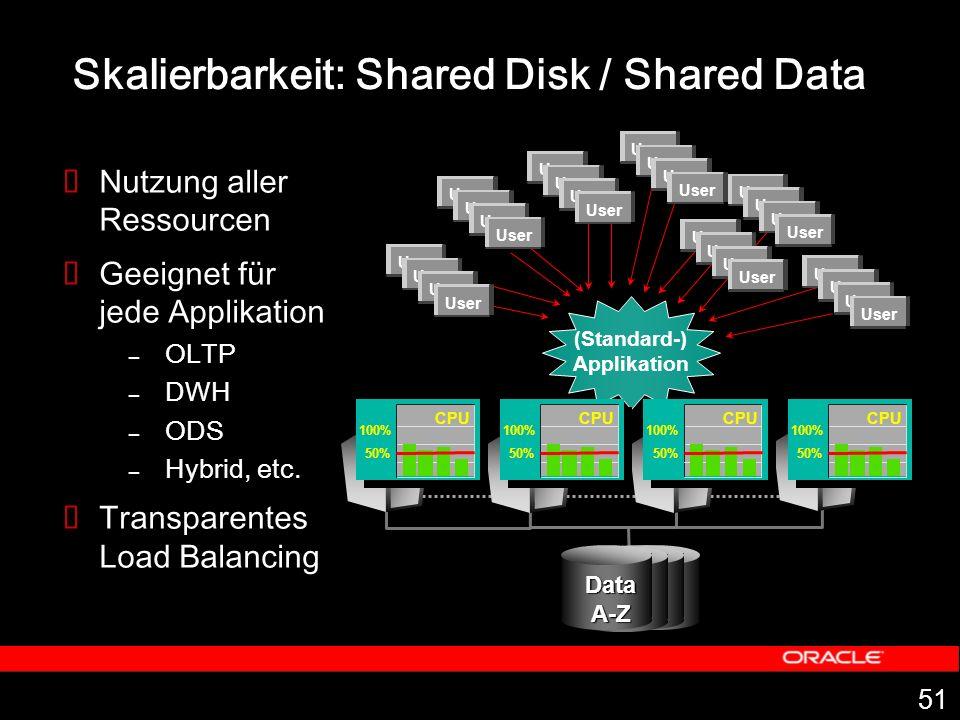 51 (Standard-) Applikation Skalierbarkeit: Shared Disk / Shared Data Nutzung aller Ressourcen Geeignet für jede Applikation – OLTP – DWH – ODS – Hybrid, etc.