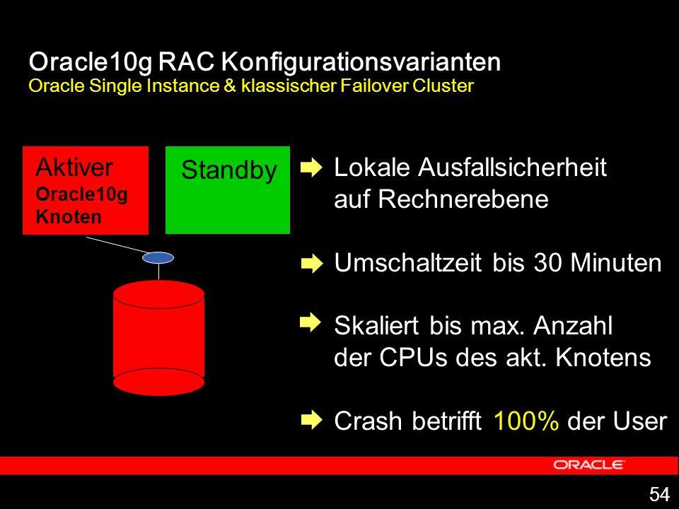 54 Oracle10g RAC Konfigurationsvarianten Oracle Single Instance & klassischer Failover Cluster Lokale Ausfallsicherheit auf Rechnerebene Umschaltzeit bis 30 Minuten Skaliert bis max.