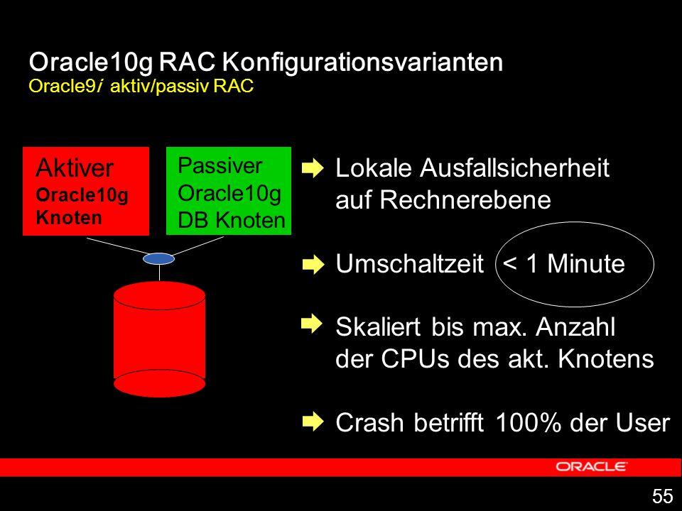 55 Oracle10g RAC Konfigurationsvarianten Oracle9i aktiv/passiv RAC Aktiver Oracle10g Knoten Passiver Oracle10g DB Knoten Lokale Ausfallsicherheit auf Rechnerebene Umschaltzeit < 1 Minute Skaliert bis max.