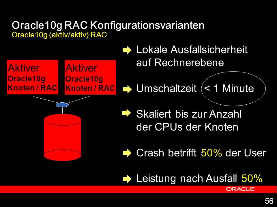 56 Lokale Ausfallsicherheit auf Rechnerebene Umschaltzeit < 1 Minute Skaliert bis zur Anzahl der CPUs der Knoten Crash betrifft 50% der User Leistung nach Ausfall 50% Oracle10g RAC Konfigurationsvarianten Oracle10g (aktiv/aktiv) RAC Aktiver Oracle10g Knoten / RAC Aktiver Oracle10g Knoten / RAC