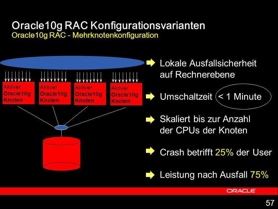 57 Lokale Ausfallsicherheit auf Rechnerebene Umschaltzeit < 1 Minute Skaliert bis zur Anzahl der CPUs der Knoten Crash betrifft 25% der User Leistung nach Ausfall 75% Oracle10g RAC Konfigurationsvarianten Oracle10g RAC - Mehrknotenkonfiguration Aktiver Oracle10g Knoten Aktiver Oracle10g Knoten Aktiver Oracle10g Knoten Aktiver Oracle10g Knoten