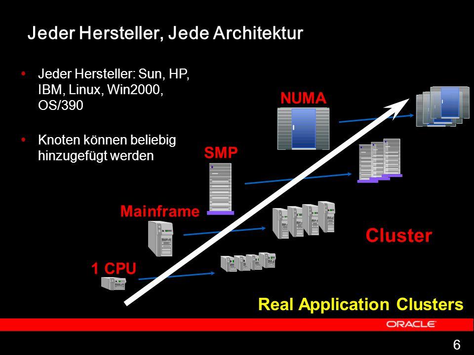 6 Real Application Clusters SMP NUMA Jeder Hersteller: Sun, HP, IBM, Linux, Win2000, OS/390 Knoten können beliebig hinzugefügt werden Cluster Jeder Hersteller, Jede Architektur 1 CPU Mainframe