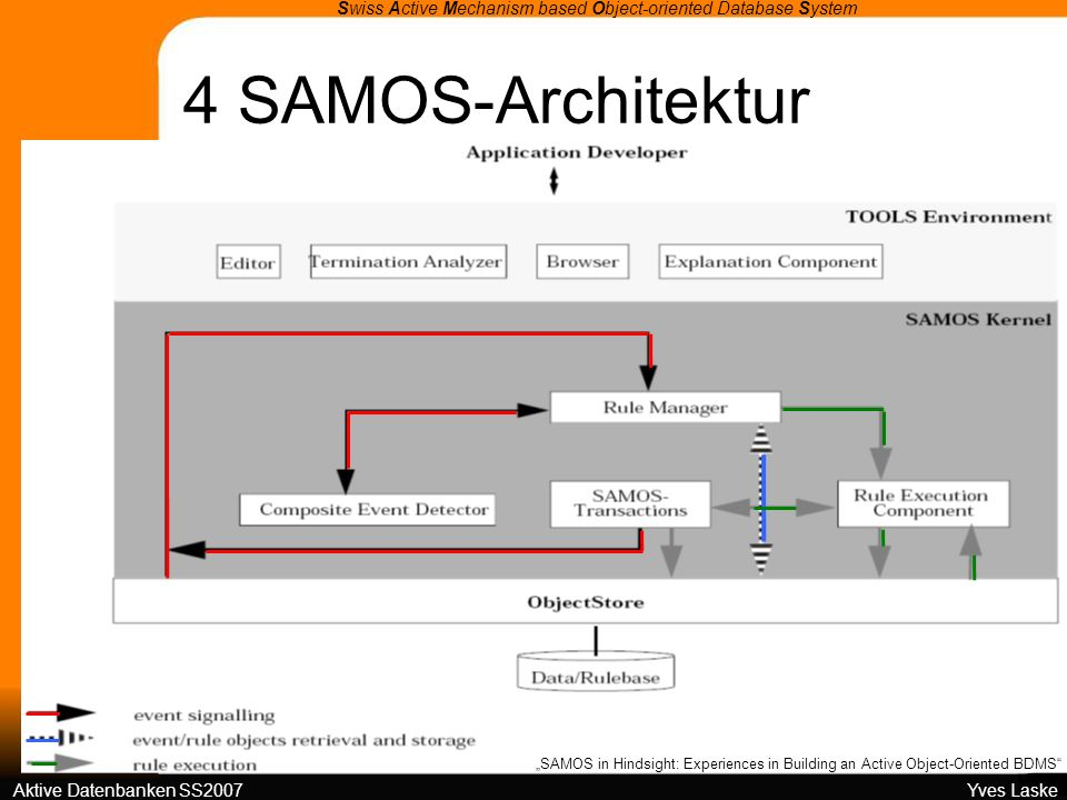 4 SAMOS-Architektur Swiss Active Mechanism based Object-oriented Database System Aktive Datenbanken SS2007 Yves Laske SAMOS in Hindsight: Experiences in Building an Active Object-Oriented BDMS