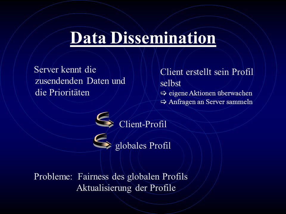 Data Dissemination Server kennt die zusendenden Daten und die Prioritäten Client erstellt sein Profil selbst eigene Aktionen überwachen Anfragen an Se