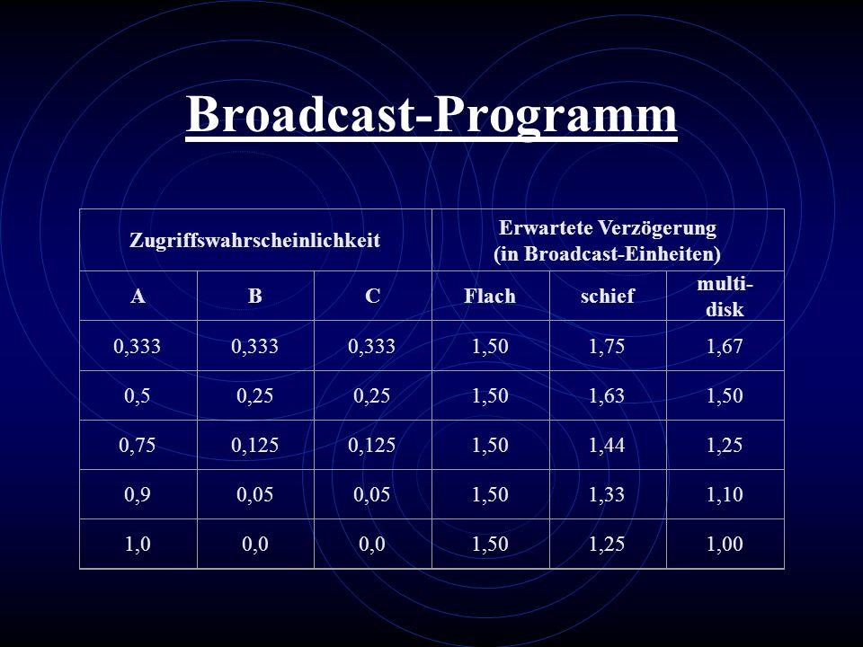 Broadcast-Programm Zugriffswahrscheinlichkeit Erwartete Verzögerung (in Broadcast-Einheiten) ABCFlachschief multi- disk 0,333 1,501,751,67 0,50,25 1,5